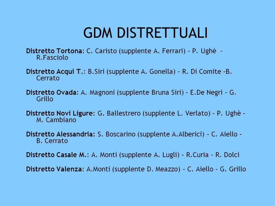 GDM DISTRETTUALI Distretto Tortona: C. Caristo (supplente A. Ferrari) – P. Ughè - R.Fasciolo.