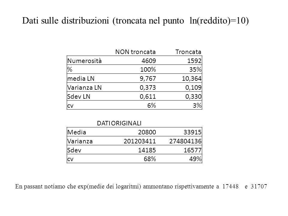 Dati sulle distribuzioni (troncata nel punto ln(reddito)=10)