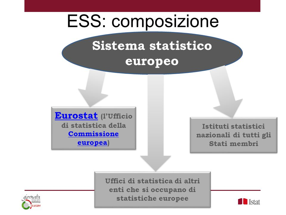 ESS: composizione Sistema statistico europeo Eurostat (l'Ufficio
