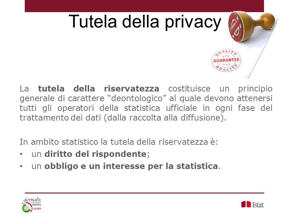 Tutela della privacy