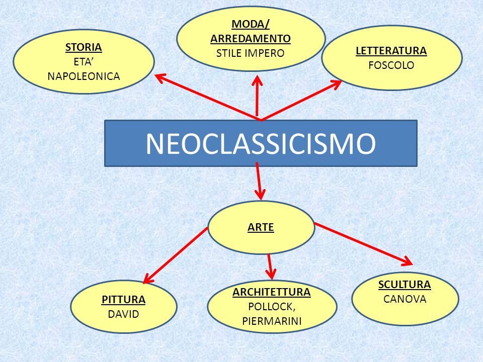 NEOCLASSICISMO MODA/ ARREDAMENTO STILE IMPERO LETTERATURA FOSCOLO