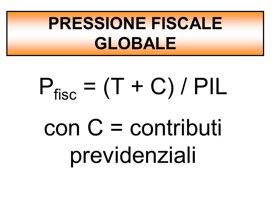 PRESSIONE FISCALE GLOBALE