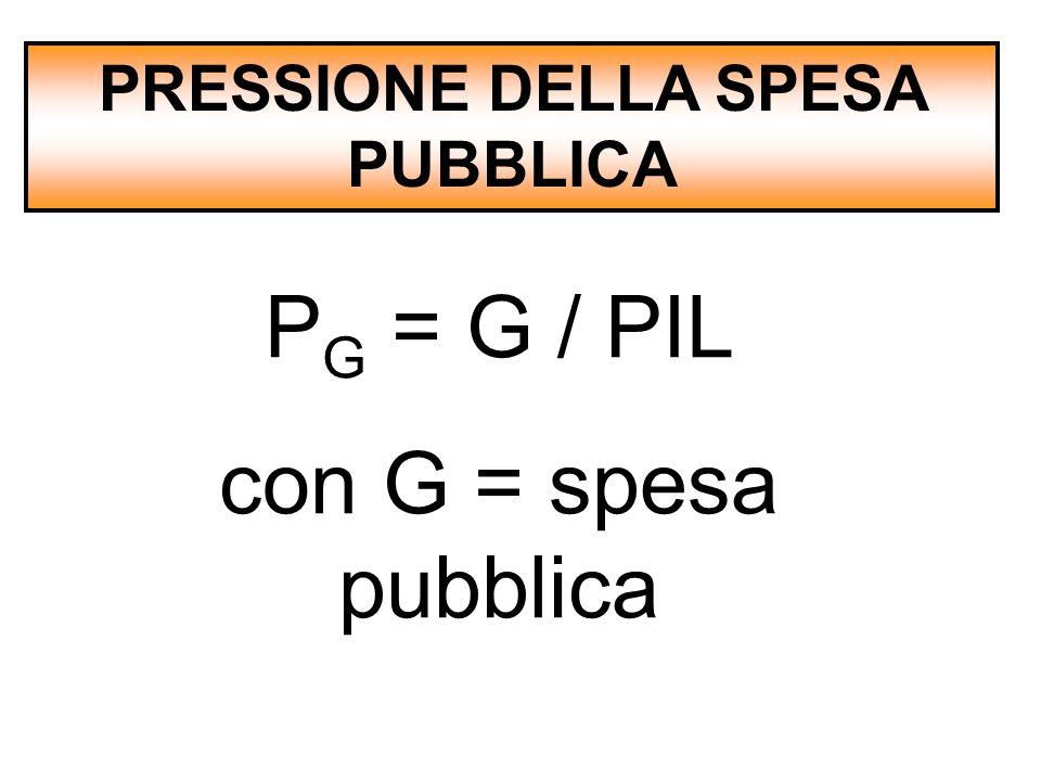 PRESSIONE DELLA SPESA PUBBLICA
