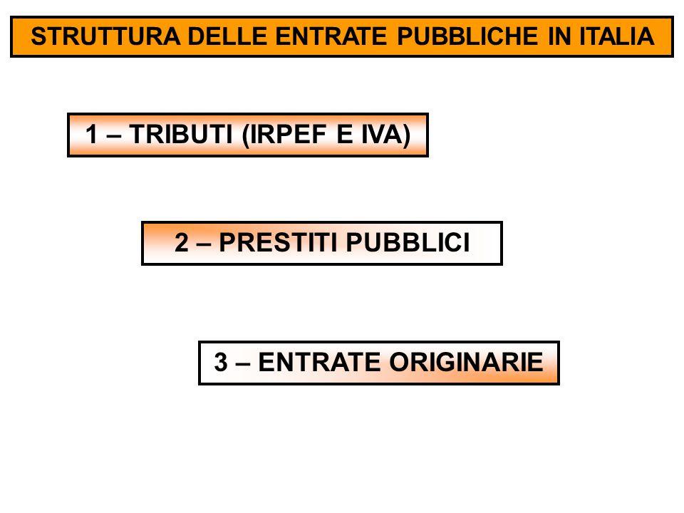 STRUTTURA DELLE ENTRATE PUBBLICHE IN ITALIA