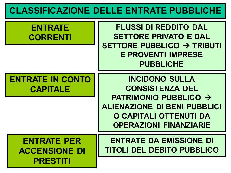 CLASSIFICAZIONE DELLE ENTRATE PUBBLICHE