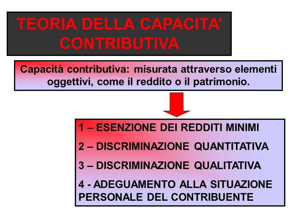 TEORIA DELLA CAPACITA' CONTRIBUTIVA