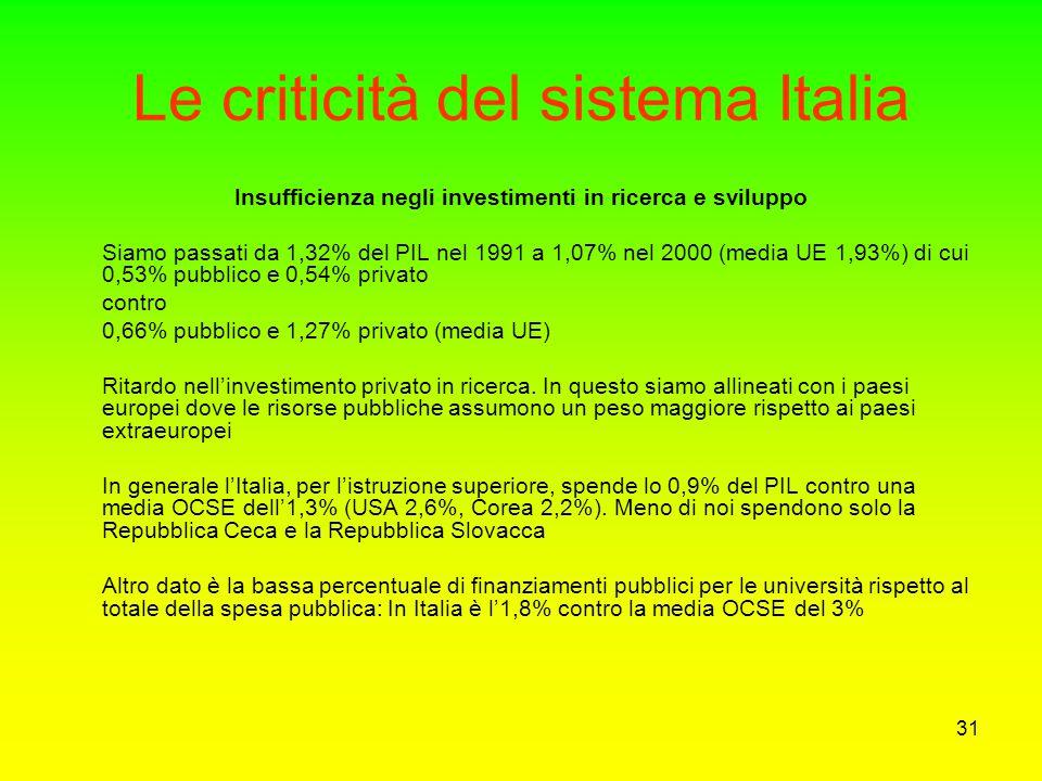 Le criticità del sistema Italia