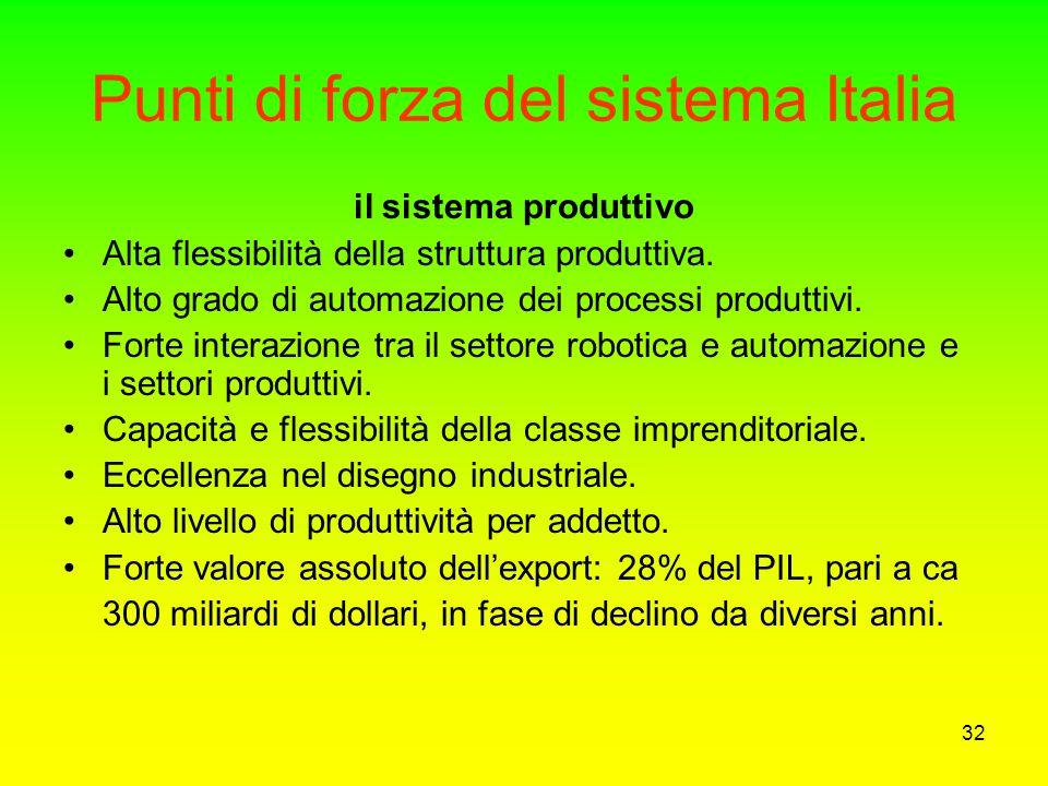 Punti di forza del sistema Italia