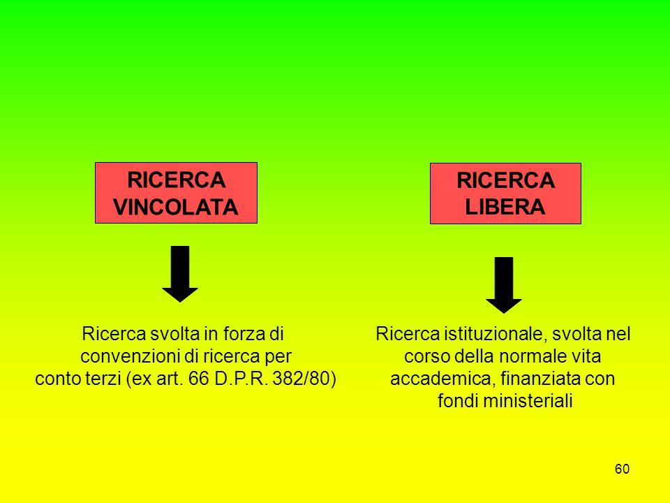 RICERCA VINCOLATA RICERCA LIBERA