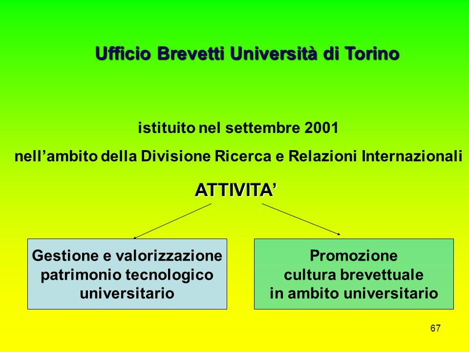 Ufficio Brevetti Università di Torino