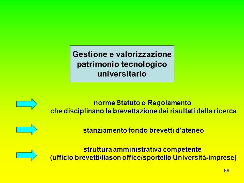 Gestione e valorizzazione patrimonio tecnologico