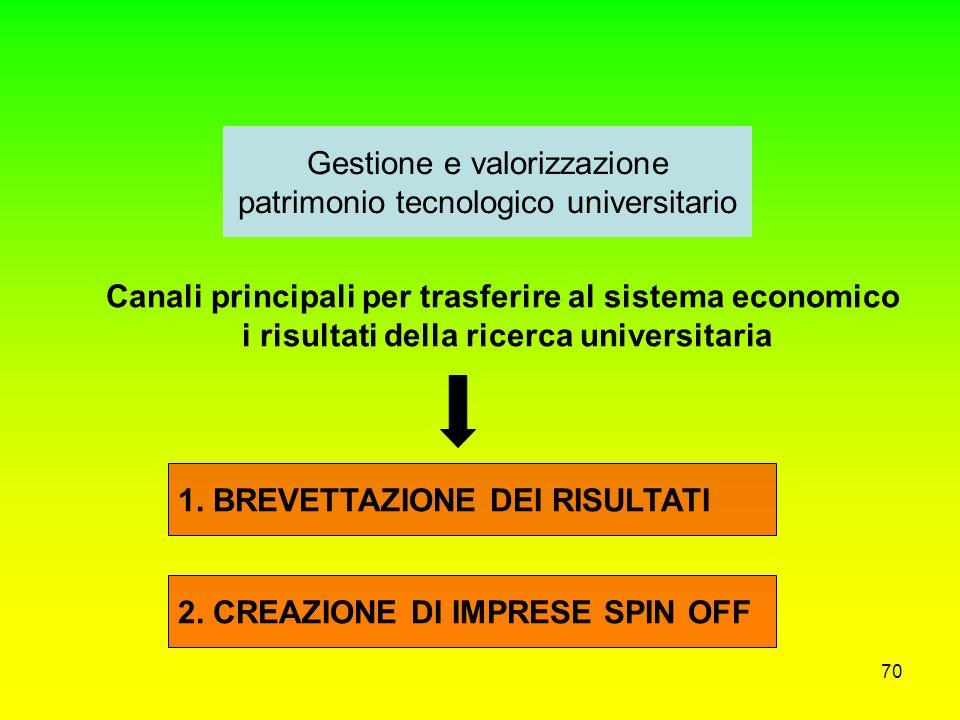 Gestione e valorizzazione patrimonio tecnologico universitario