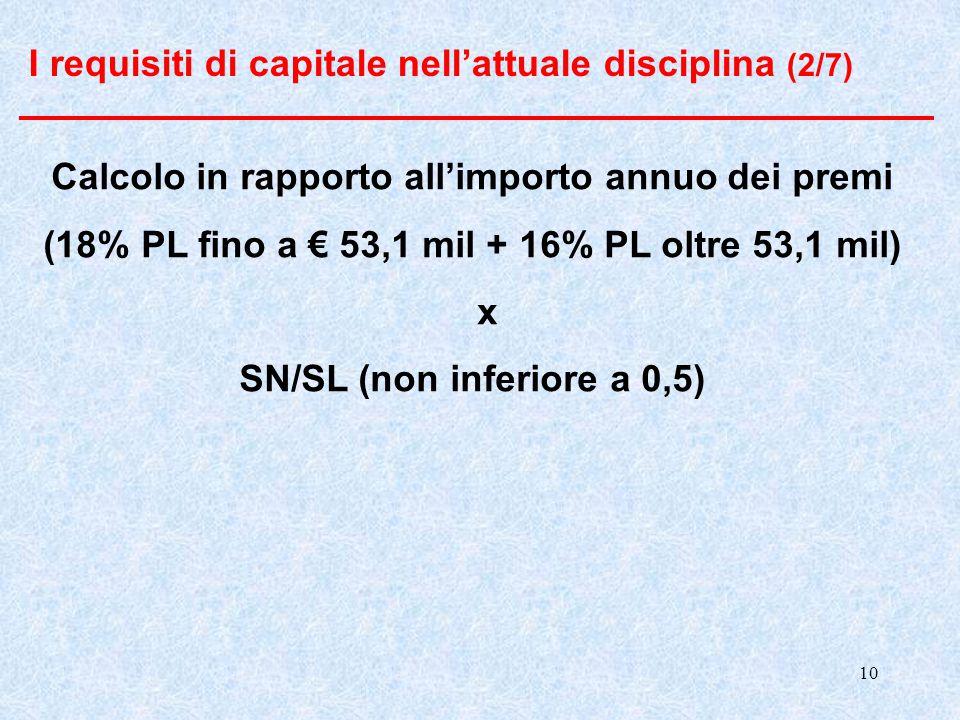 I requisiti di capitale nell'attuale disciplina (2/7)