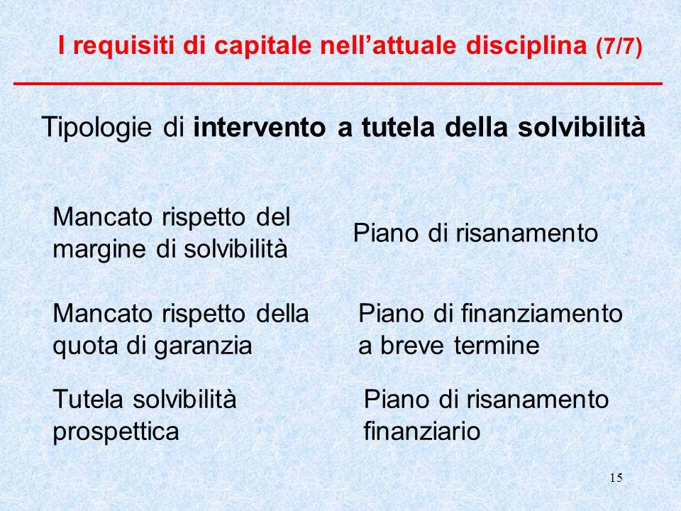 Tipologie di intervento a tutela della solvibilità
