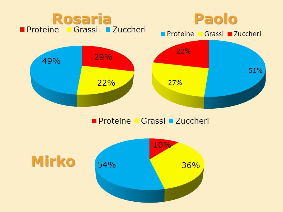 Rosaria Paolo Mirko