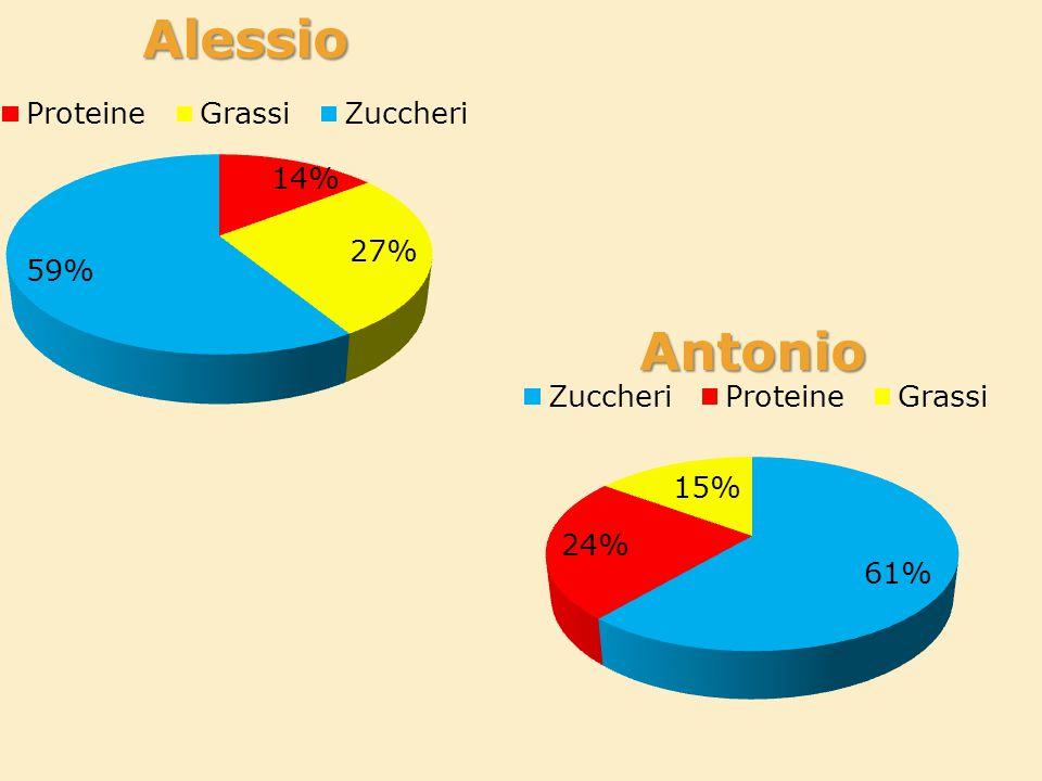 Alessio Antonio