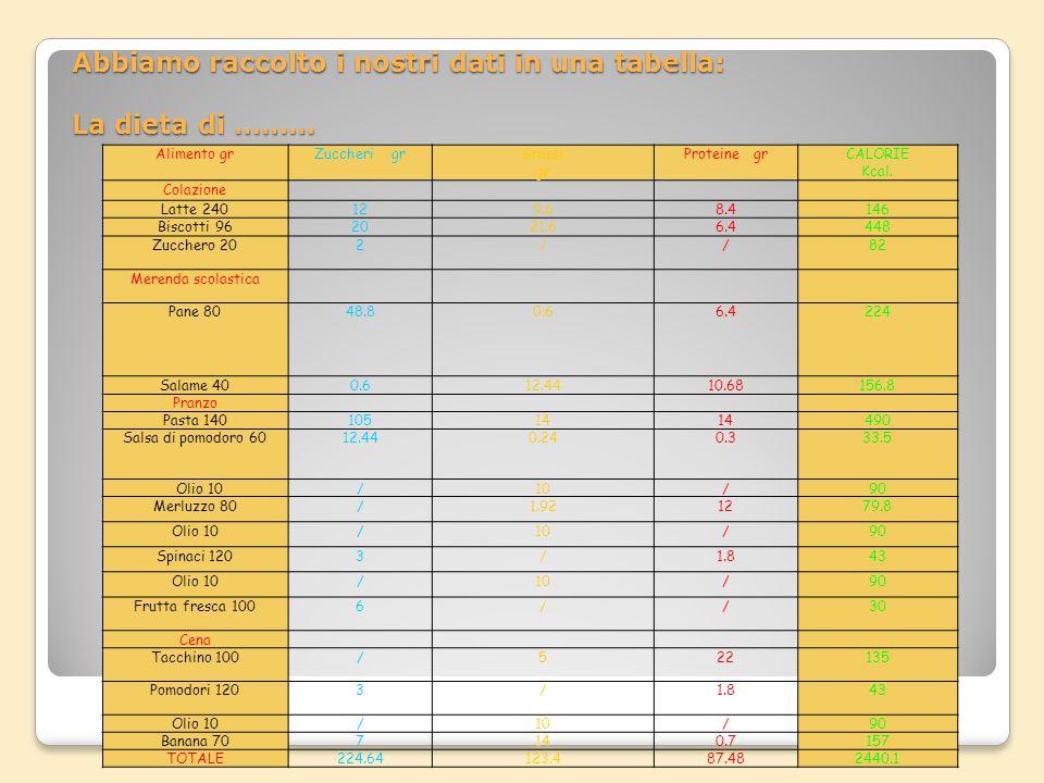 Abbiamo raccolto i nostri dati in una tabella: La dieta di ………