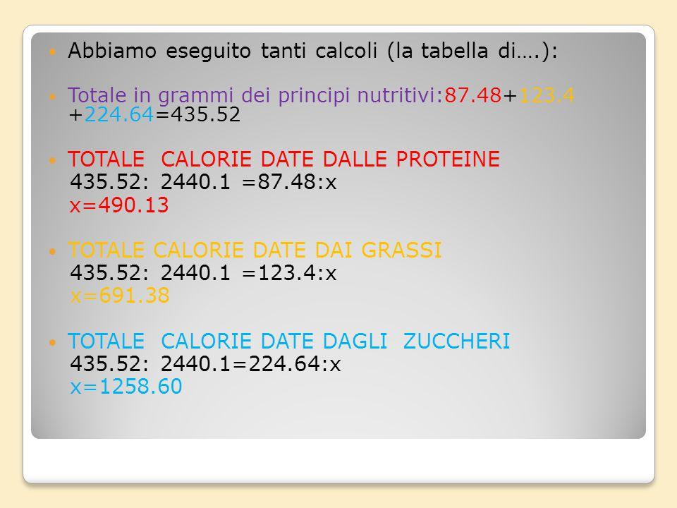 Abbiamo eseguito tanti calcoli (la tabella di….):
