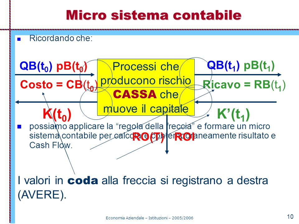 Micro sistema contabile