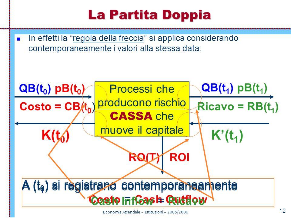 K(t0) K'(t1) La Partita Doppia A (t0) si registrano contemporaneamente