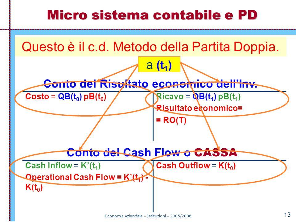 Micro sistema contabile e PD