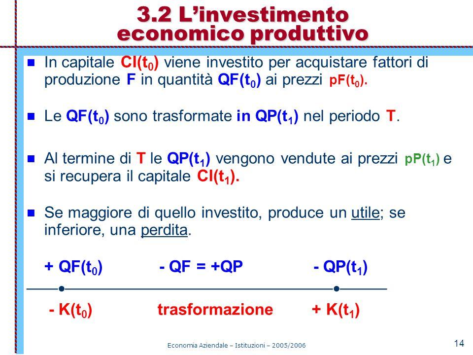 3.2 L'investimento economico produttivo