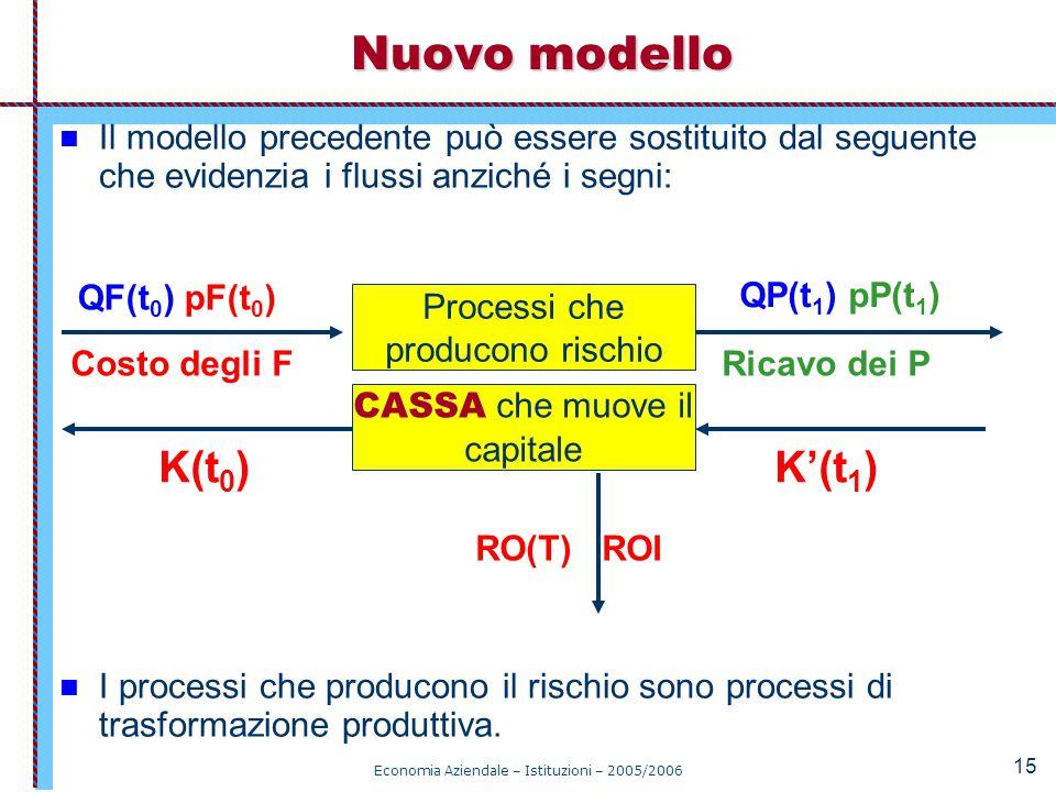 Nuovo modello K(t0) K'(t1)