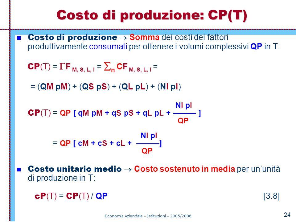 Costo di produzione: CP(T)