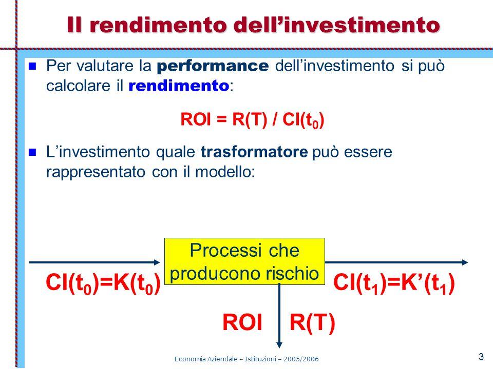 Il rendimento dell'investimento