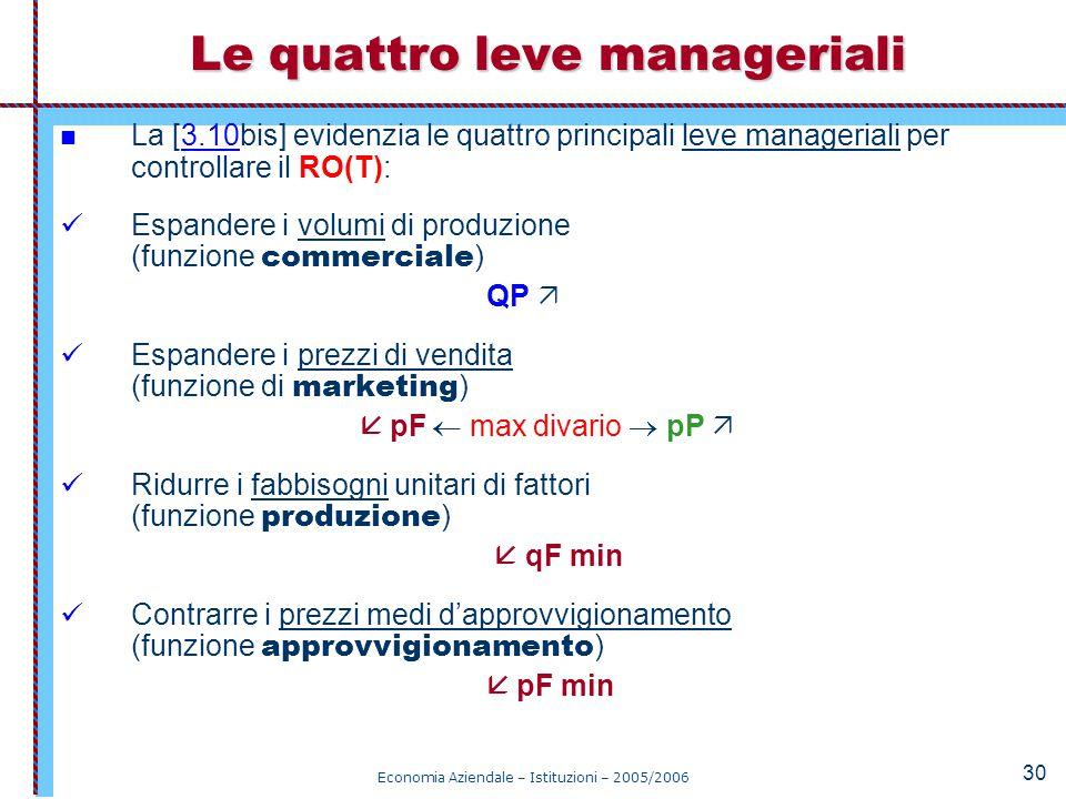 Le quattro leve manageriali