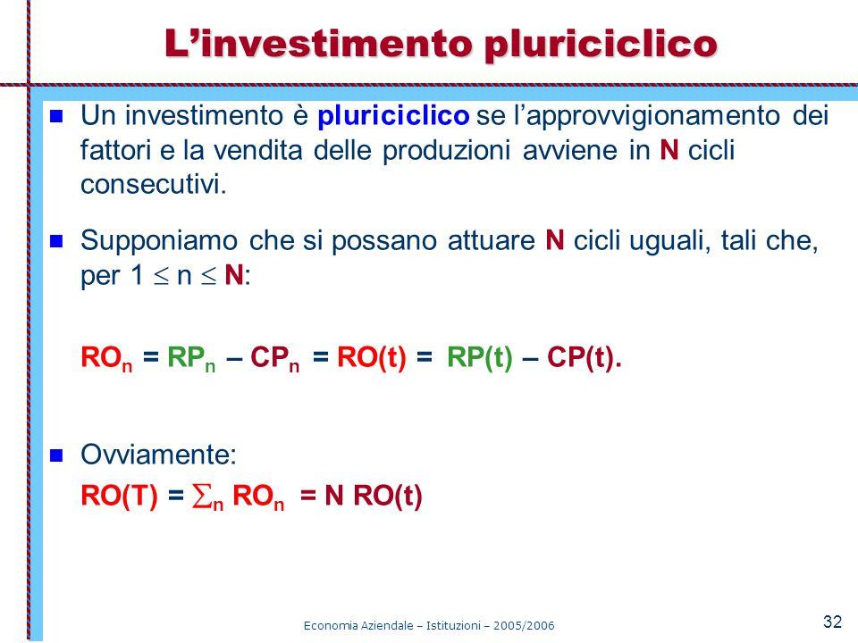 L'investimento pluriciclico