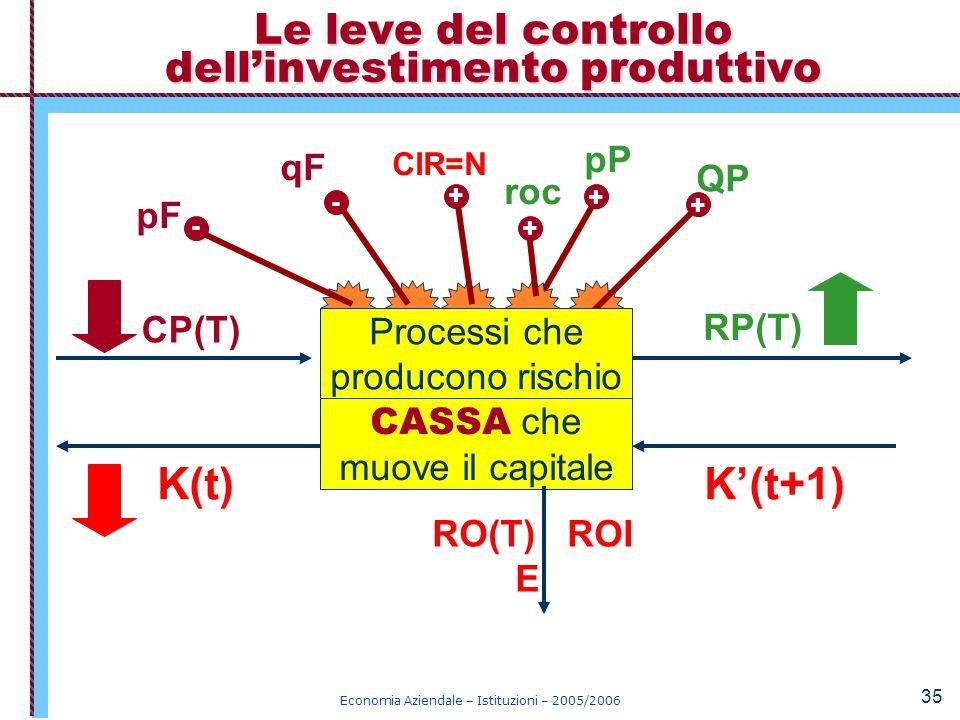 Le leve del controllo dell'investimento produttivo
