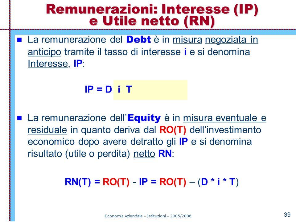 Remunerazioni: Interesse (IP) e Utile netto (RN)