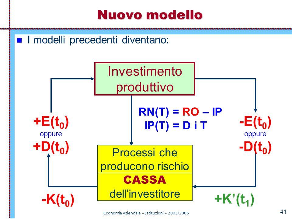 RN(T) = RO – IP IP(T) = D i T