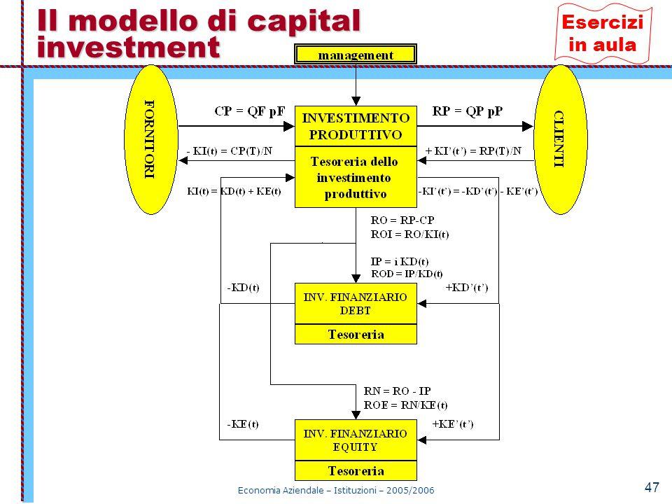 Il modello di capital investment