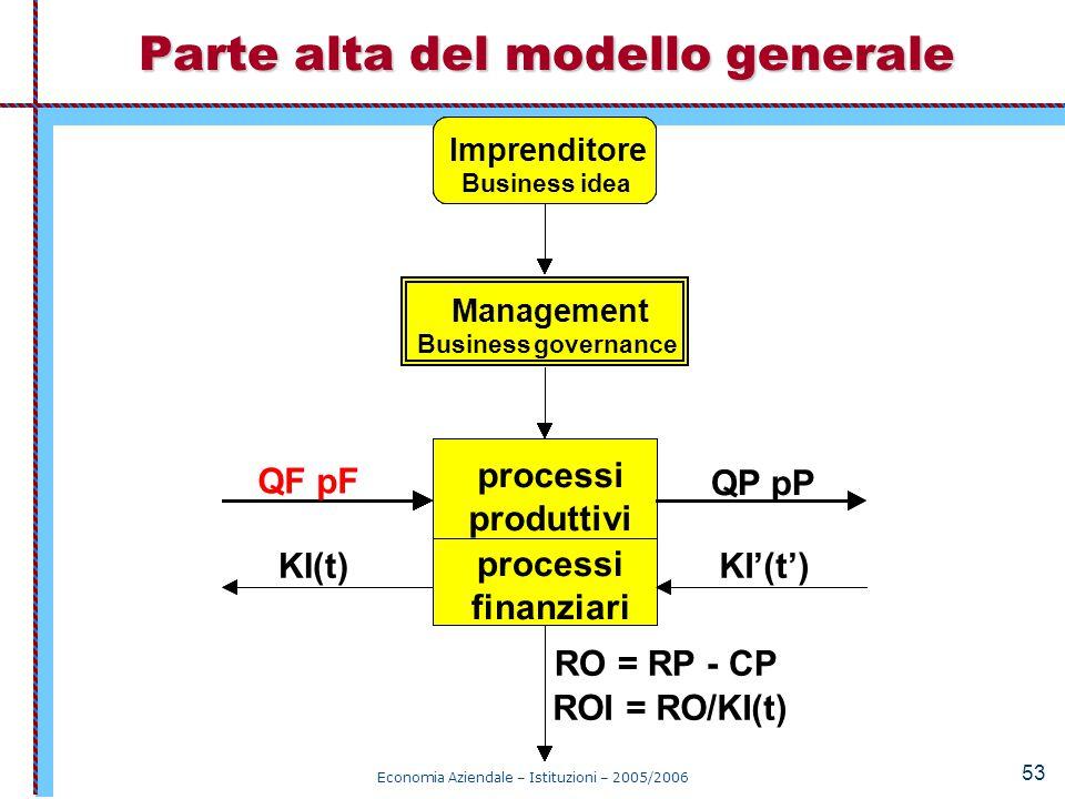Parte alta del modello generale