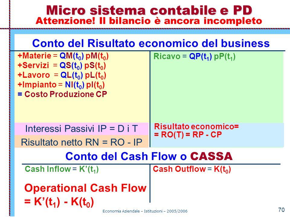 Conto del Risultato economico del business