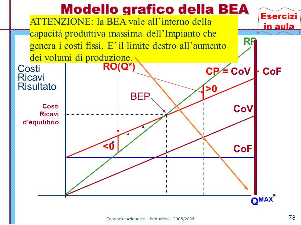 Modello grafico della BEA Figura 3.5