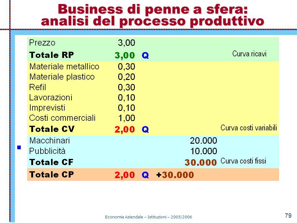 Business di penne a sfera: analisi del processo produttivo