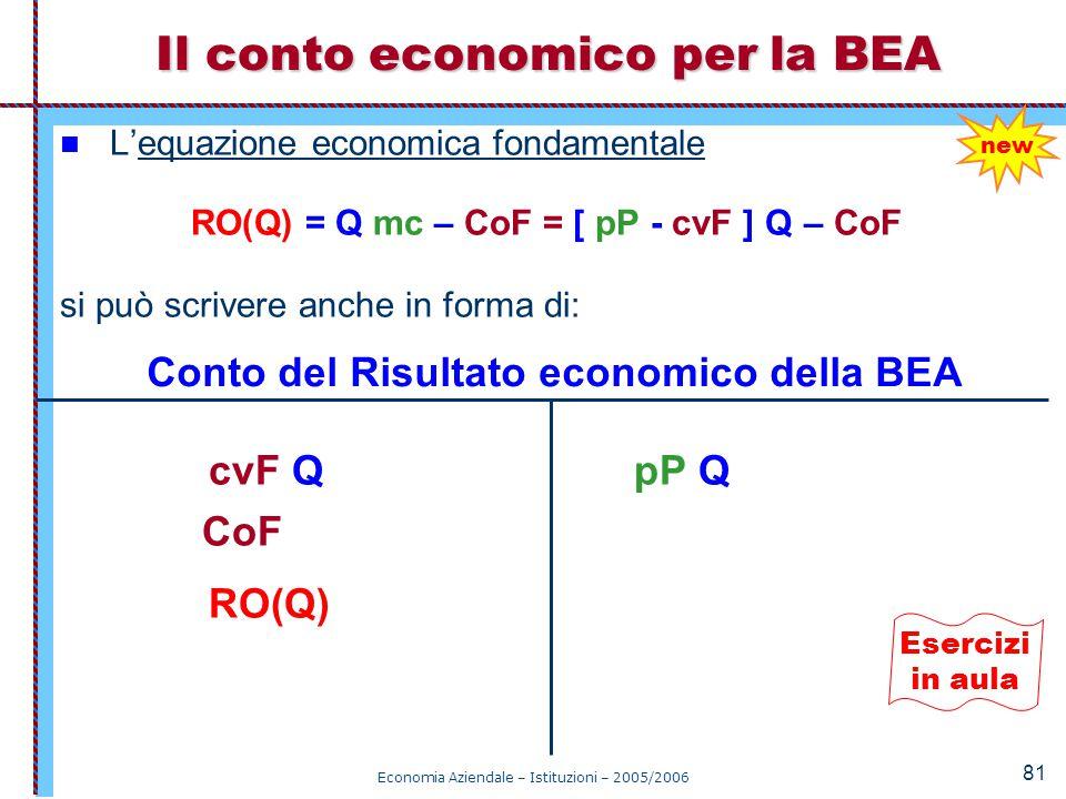 Il conto economico per la BEA