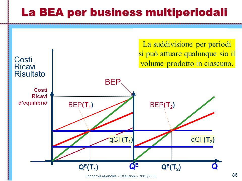 La BEA per business multiperiodali