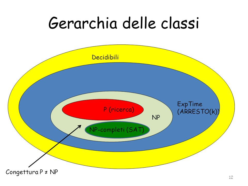 Gerarchia delle classi