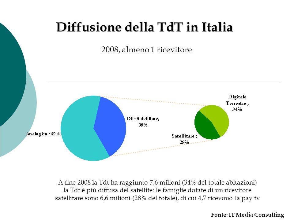 Diffusione della TdT in Italia