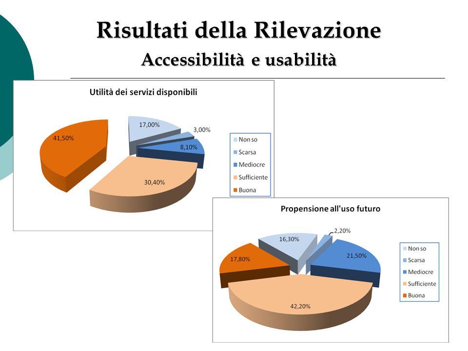 Risultati della Rilevazione Accessibilità e usabilità
