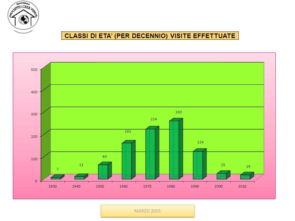CLASSI DI ETA' (PER DECENNIO) VISITE EFFETTUATE