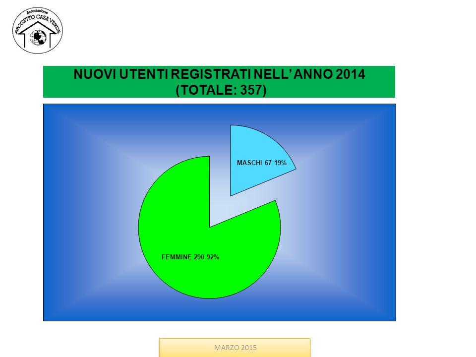 NUOVI UTENTI REGISTRATI NELL' ANNO 2014