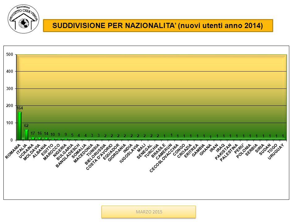 SUDDIVISIONE PER NAZIONALITA' (nuovi utenti anno 2014)