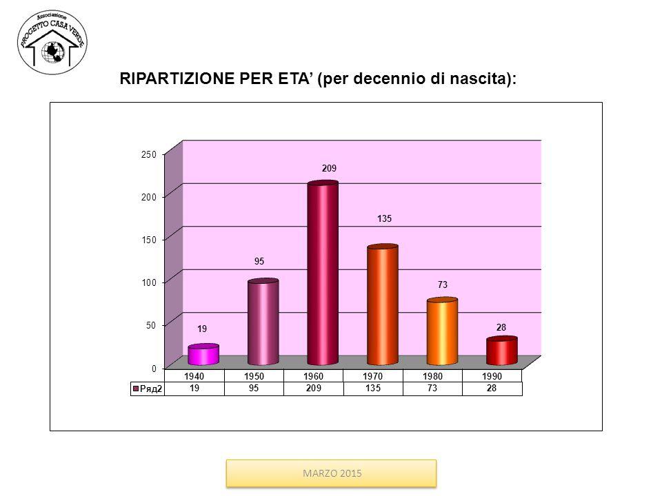RIPARTIZIONE PER ETA' (per decennio di nascita):