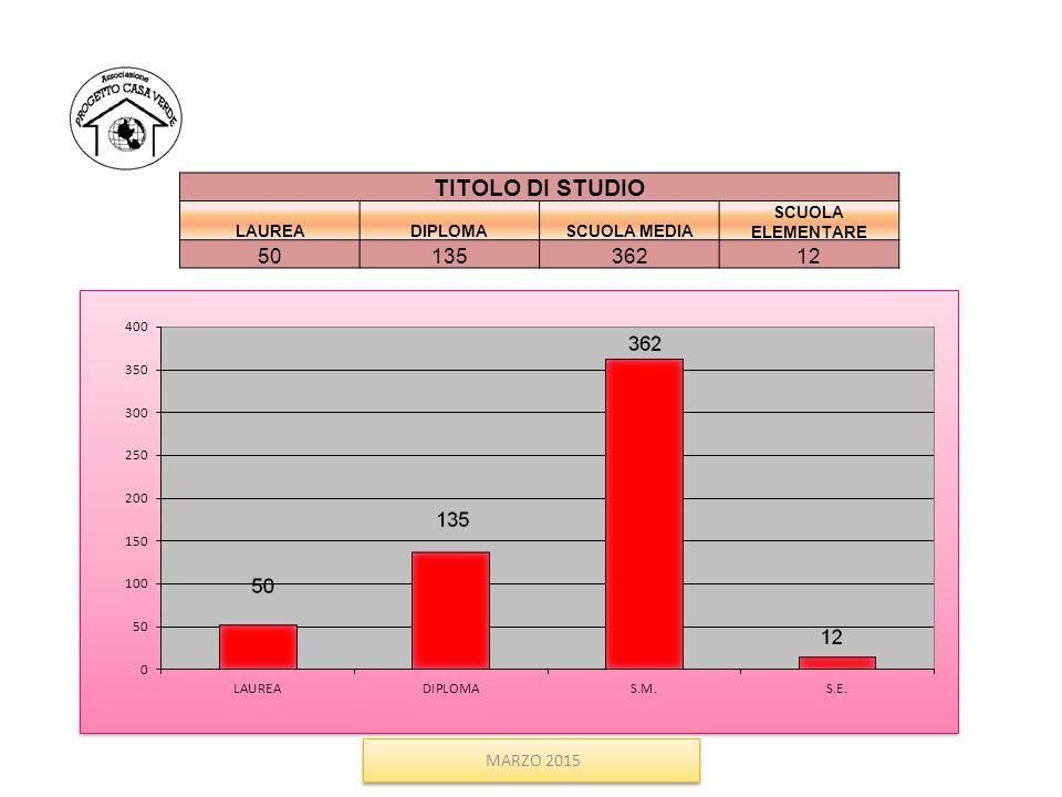 TITOLO DI STUDIO 50 135 362 12 MARZO 2015 LAUREA DIPLOMA SCUOLA MEDIA