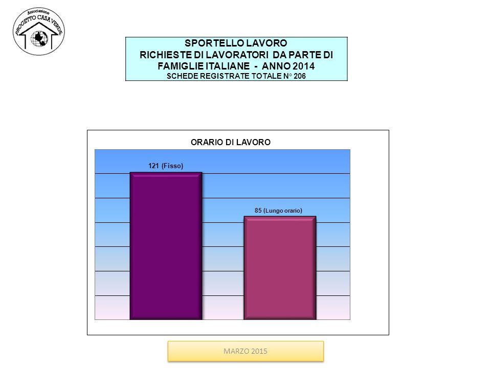 SPORTELLO LAVORO RICHIESTE DI LAVORATORI DA PARTE DI FAMIGLIE ITALIANE - ANNO 2014 SCHEDE REGISTRATE TOTALE N° 206